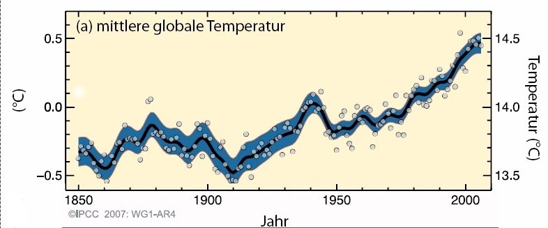 how to calculate global mean surface temperature